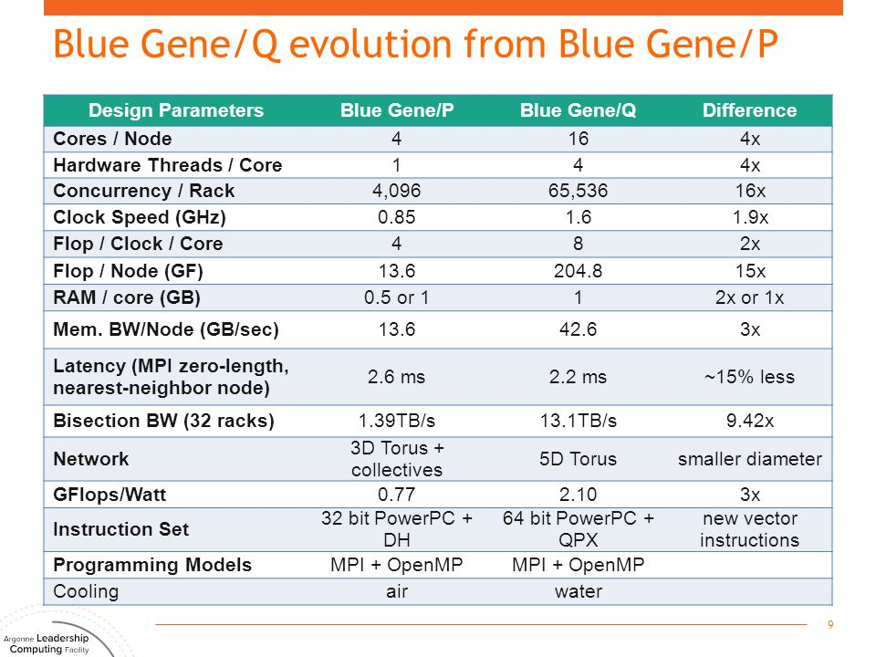 Blue Gene/Q evolution from Blue Gene/P Design ParametersBlue Gene/PBlue Gene/QDifference Cores / Node4164x Hardware Threads / Core144x Concurrency / R