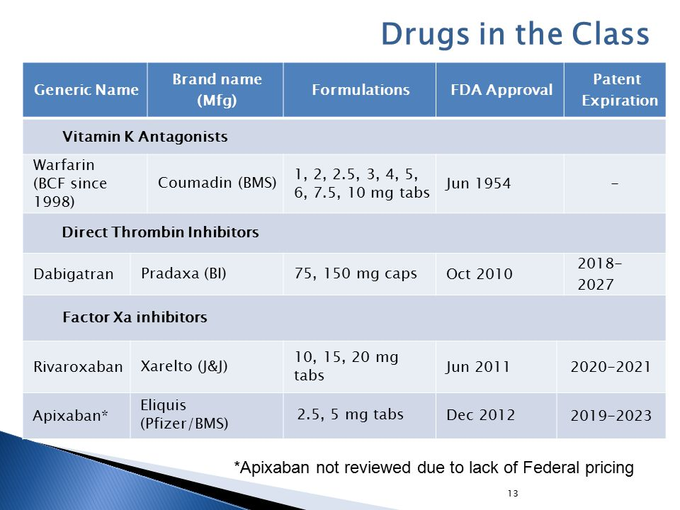 13 Generic Name Brand name (Mfg) FormulationsFDA Approval Patent Expiration Vitamin K Antagonists Warfarin (BCF since 1998) Coumadin (BMS) 1, 2, 2.5, 3, 4, 5, 6, 7.5, 10 mg tabs Jun 1954- Direct Thrombin Inhibitors DabigatranPradaxa (BI)75, 150 mg capsOct 2010 2018- 2027 Factor Xa inhibitors RivaroxabanXarelto (J&J) 10, 15, 20 mg tabs Jun 2011 2020-2021 Apixaban* Eliquis (Pfizer/BMS) 2.5, 5 mg tabsDec 2012 2019-2023 Drugs in the Class *Apixaban not reviewed due to lack of Federal pricing