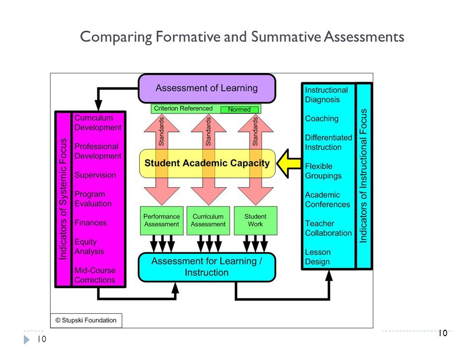 10 Comparing Formative and Summative Assessments 10