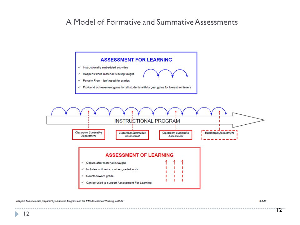 12 A Model of Formative and Summative Assessments 12