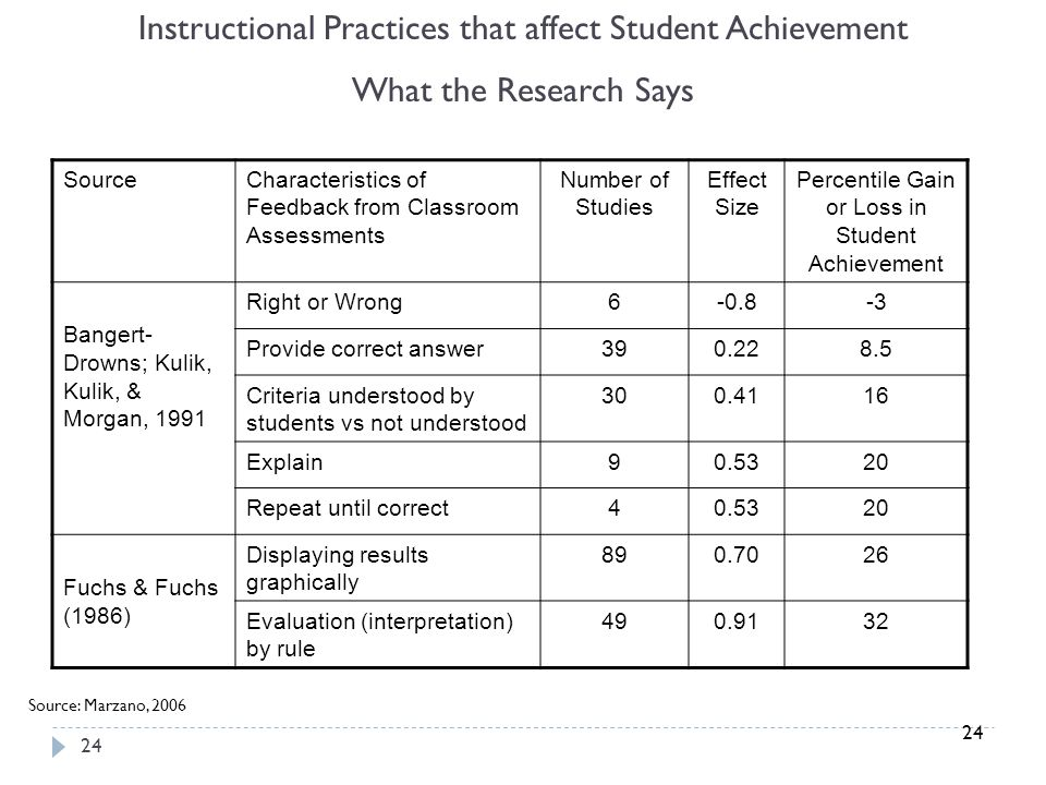 24 Source: Marzano, 2006 SourceCharacteristics of Feedback from Classroom Assessments Number of Studies Effect Size Percentile Gain or Loss in Student Achievement Bangert- Drowns; Kulik, Kulik, & Morgan, 1991 Right or Wrong6-0.8-3 Provide correct answer390.228.5 Criteria understood by students vs not understood 300.4116 Explain90.5320 Repeat until correct40.5320 Fuchs & Fuchs (1986) Displaying results graphically 890.7026 Evaluation (interpretation) by rule 490.9132 Instructional Practices that affect Student Achievement What the Research Says 24