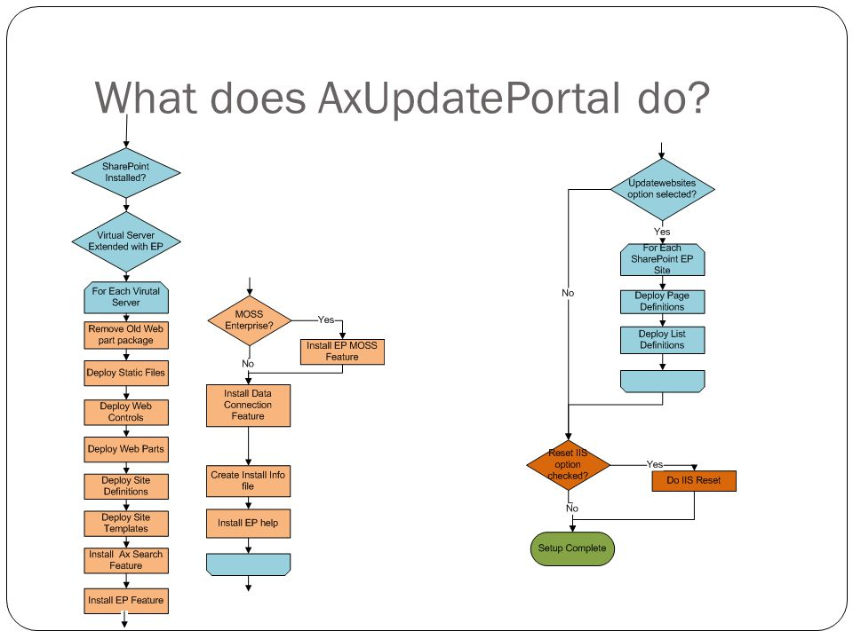 AxUpdatePortal utility For more info refer to http://msdn.microsoft.com/en-us/library/dd261467.aspxhttp://msdn.microsoft.com/en-us/library/dd261467.aspx Some general Q&A about this tool [Q]So going forward, if you create another website or site collection for EP, do you have to run AXUpdatePortal .