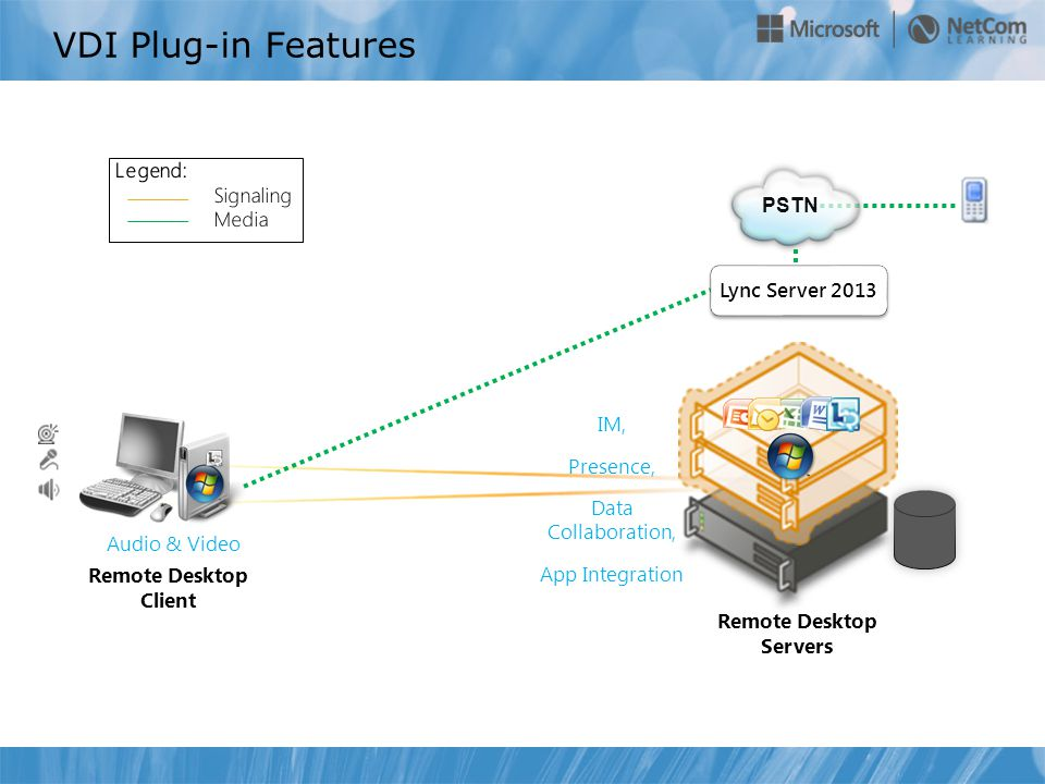 VDI Plug-in Features Remote Desktop Servers Remote Desktop Client PSTN Audio & Video IM, Presence, Data Collaboration, App Integration Lync Server 2013