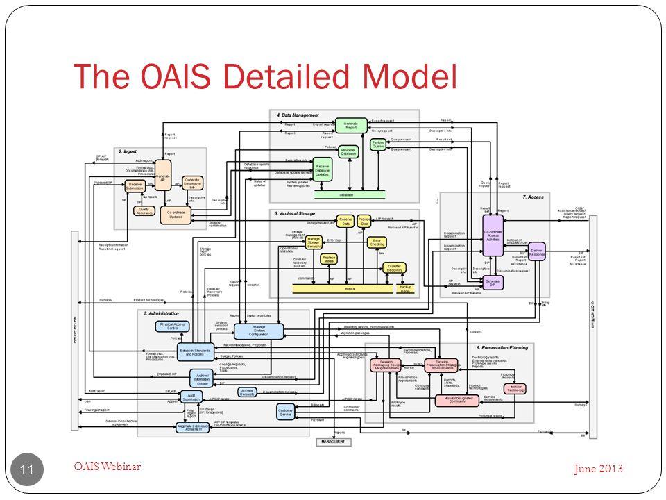 The OAIS Detailed Model June 2013 OAIS Webinar 11