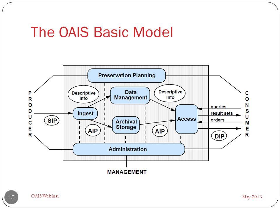 The OAIS Basic Model May 2013 OAIS Webinar 15