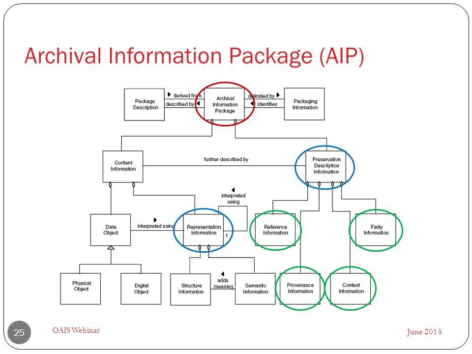 June 2013 OAIS Webinar 25 Archival Information Package (AIP)