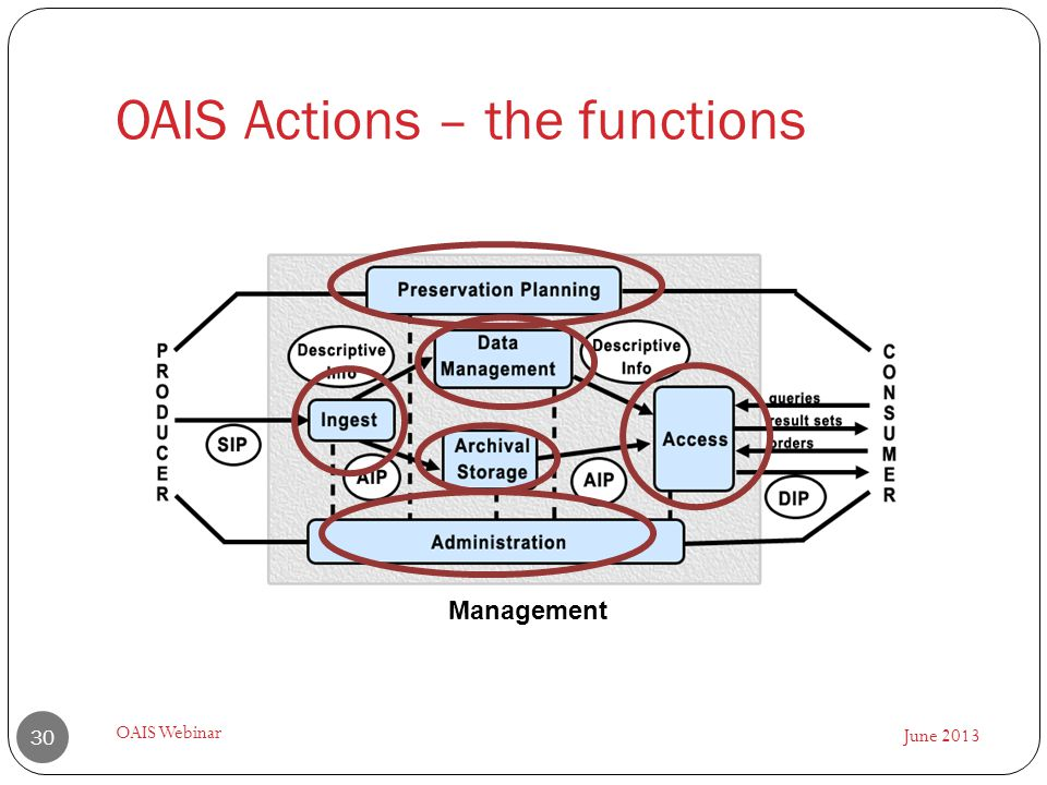 OAIS Actions – the functions June 2013 OAIS Webinar 30 Management