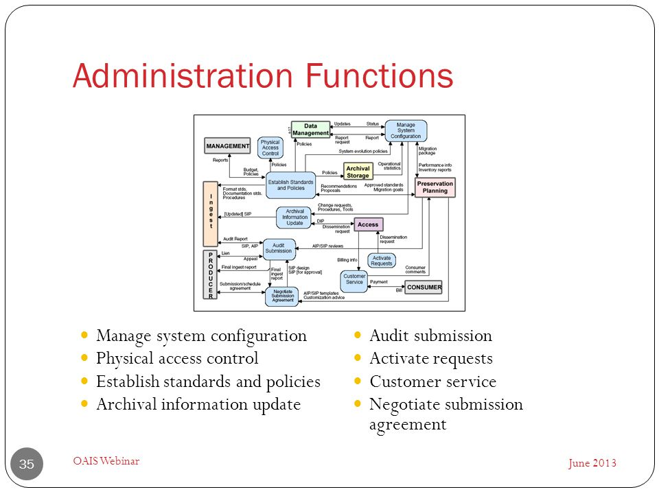 Administration Functions June 2013 OAIS Webinar 35 Manage system configuration Physical access control Establish standards and policies Archival information update Audit submission Activate requests Customer service Negotiate submission agreement