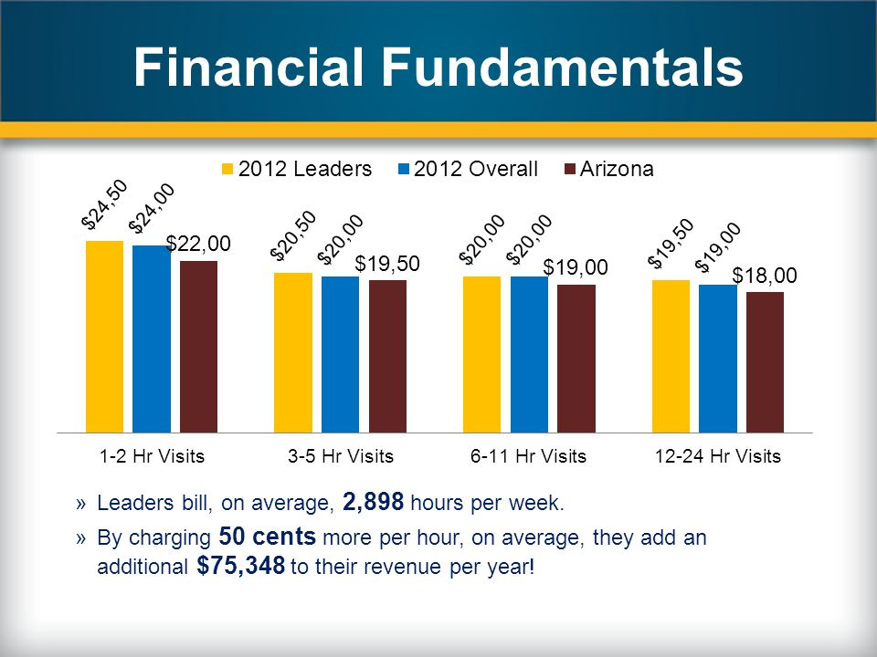 Financial Fundamentals »Leaders bill, on average, 2,898 hours per week. »By charging 50 cents more per hour, on average, they add an additional $75,34