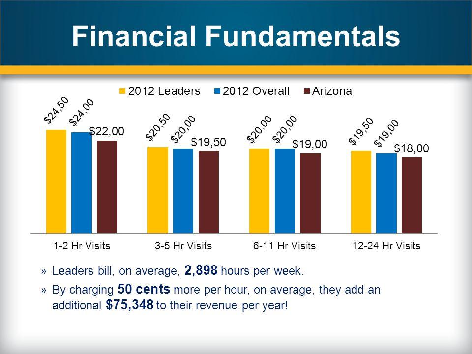 Financial Fundamentals »Leaders bill, on average, 2,898 hours per week.