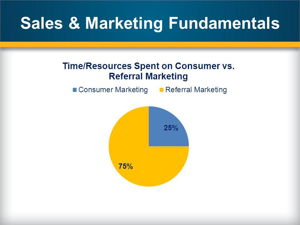 Sales & Marketing Fundamentals