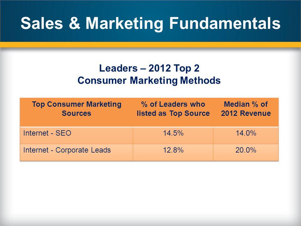 Leaders – 2012 Top 2 Consumer Marketing Methods