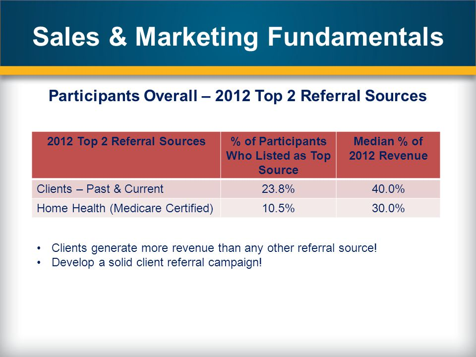 Sales & Marketing Fundamentals Participants Overall – 2012 Top 2 Referral Sources 2012 Top 2 Referral Sources% of Participants Who Listed as Top Source Median % of 2012 Revenue Clients – Past & Current23.8%40.0% Home Health (Medicare Certified)10.5%30.0% Clients generate more revenue than any other referral source.