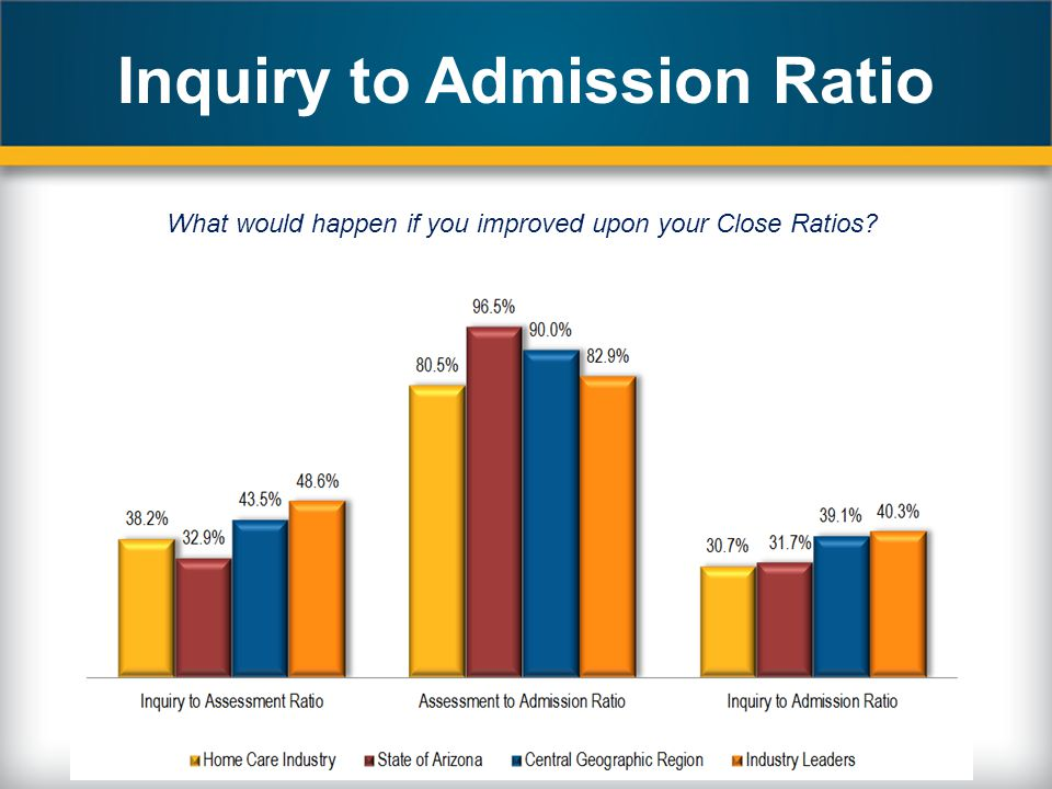 Inquiry to Admission Ratio What would happen if you improved upon your Close Ratios