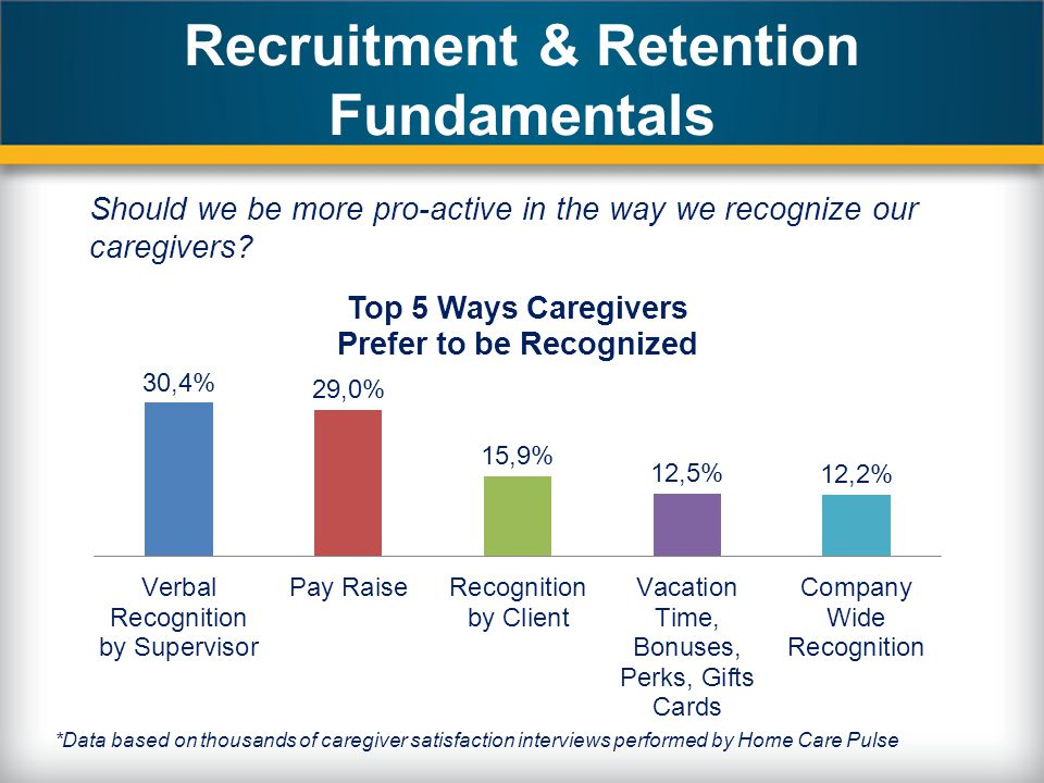 Recruitment & Retention Fundamentals Should we be more pro-active in the way we recognize our caregivers.