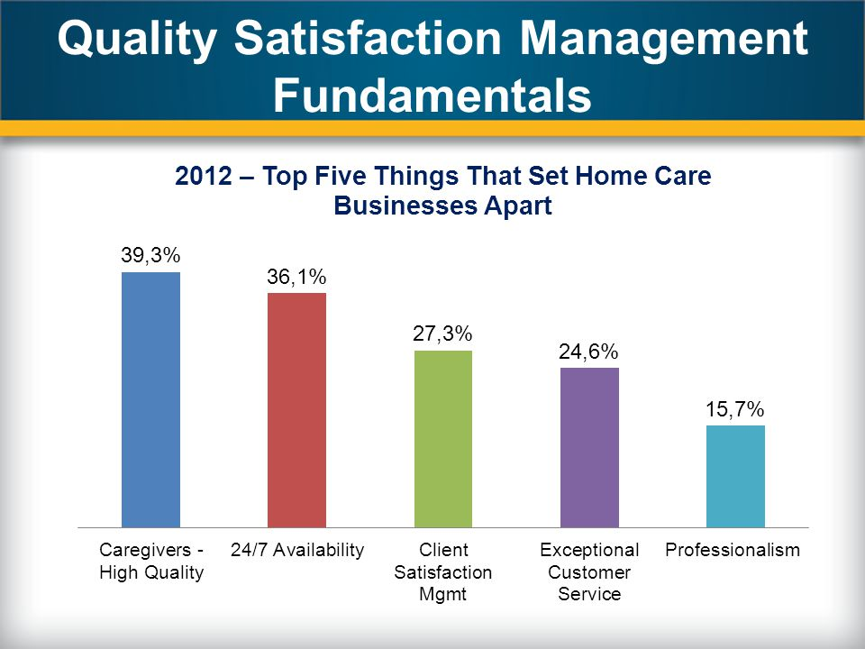 Quality Satisfaction Management Fundamentals
