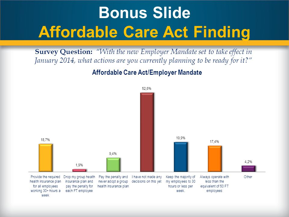 Bonus Slide Affordable Care Act Finding Survey Question: With the new Employer Mandate set to take effect in January 2014, what actions are you currently planning to be ready for it