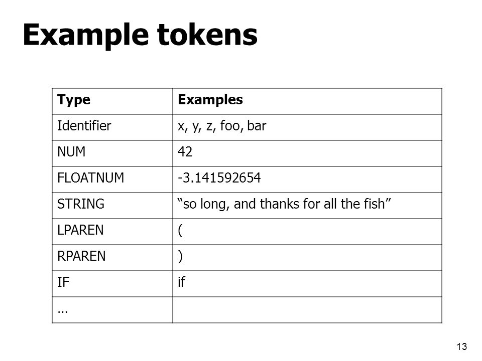 Example tokens TypeExamples Identifierx, y, z, foo, bar NUM42 FLOATNUM-3.141592654 STRING so long, and thanks for all the fish LPAREN( RPAREN) IFif … 13