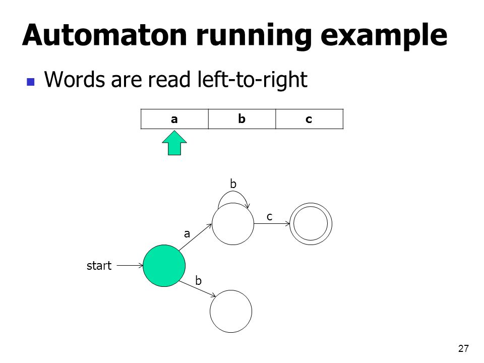 Automaton running example 27 start a b b c Words are read left-to-right cba