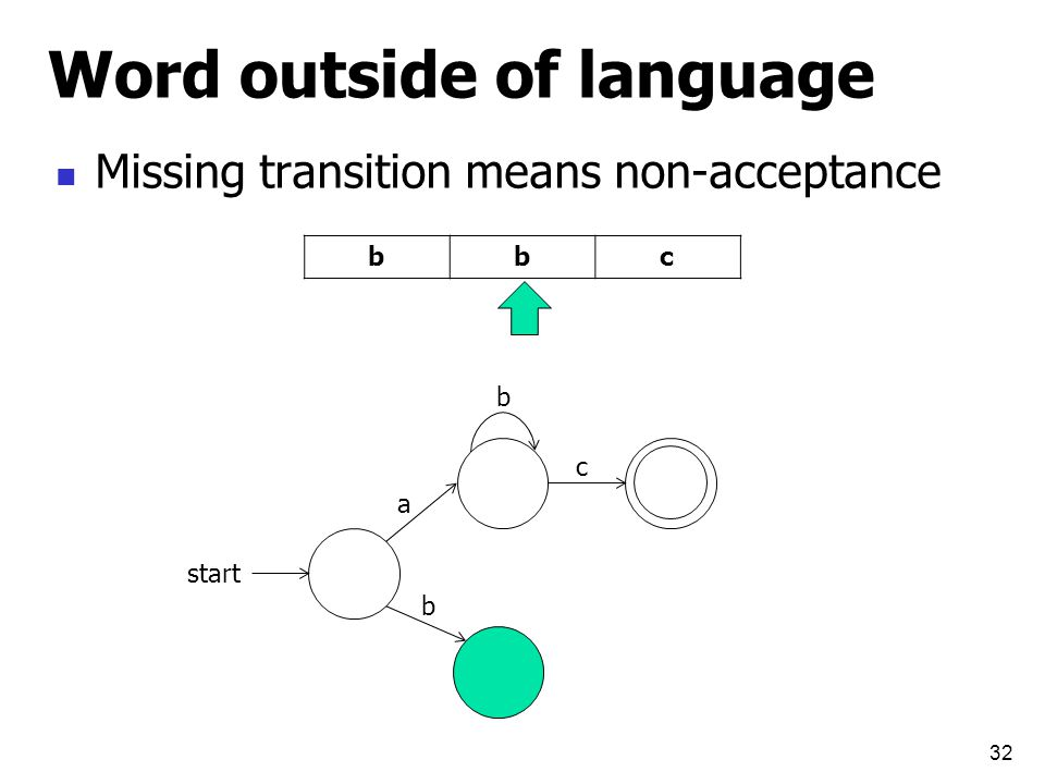 Word outside of language Missing transition means non-acceptance 32 start a b b c cbb