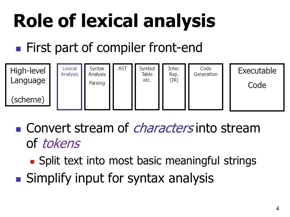 From scanning to parsing 5 5 + (7 * x) )id*num(+ Lexical Analyzer program text token stream Parser Grammar: E  id E  num E  E + E E  E * E E  ( E ) + num x * Abstract Syntax Tree valid syntax error