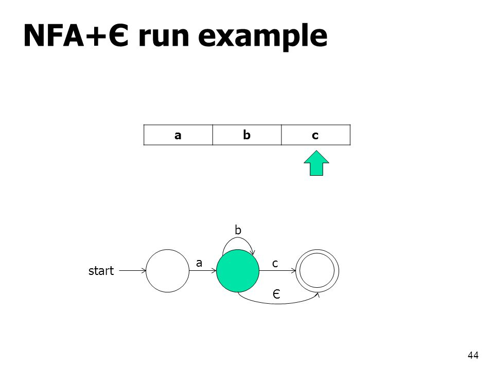 NFA+Є run example 44 start a b c cba Є