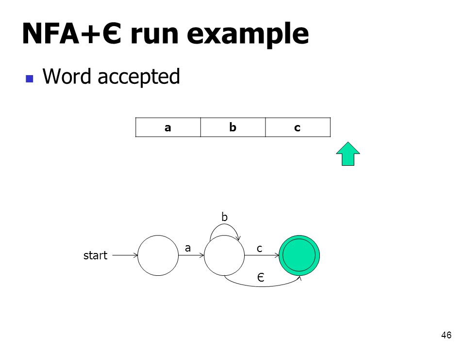 NFA+Є run example 46 start a b c cba Є Word accepted