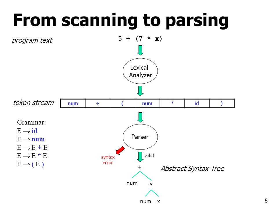 From scanning to parsing 5 5 + (7 * x) )id*num(+ Lexical Analyzer program text token stream Parser Grammar: E  id E  num E  E + E E  E * E E  ( E ) + num x * Abstract Syntax Tree valid syntax error
