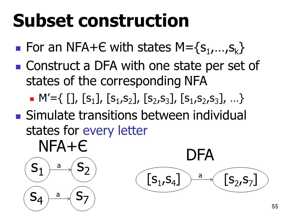 Subset construction For an NFA+Є with states M={s 1,…,s k } Construct a DFA with one state per set of states of the corresponding NFA M'={ [], [s 1 ], [s 1,s 2 ], [s 2,s 3 ], [s 1,s 2,s 3 ], …} Simulate transitions between individual states for every letter 55 a s1s1 s2s2 a [s 1,s 4 ] [s 2,s 7 ] NFA+Є DFA a s4s4 s7s7