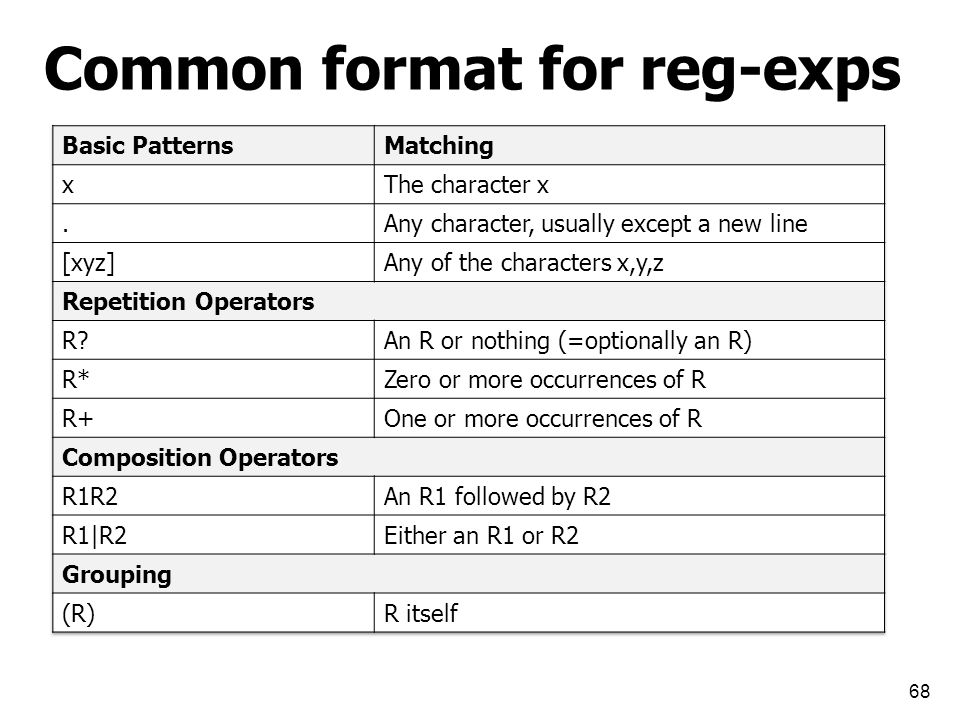 Common format for reg-exps 68