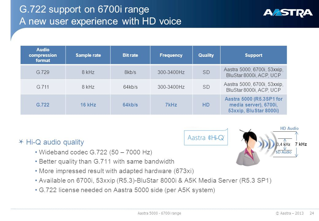 © Aastra – 2013 Audio compression format Sample rateBit rateFrequencyQualitySupport G.7298 kHz8kb/s300-3400HzSD Aastra 5000, 6700i, 53xxip, BluStar 80