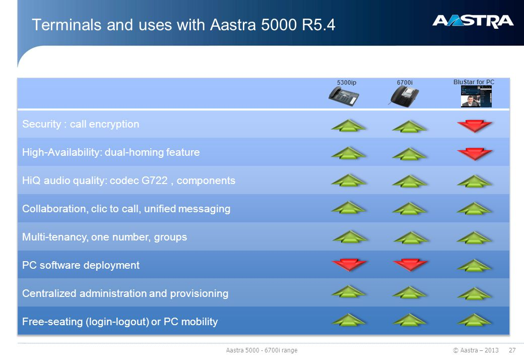 © Aastra – 2013 Terminals and uses with Aastra 5000 R5.4 27 Aastra 5000 - 6700i range 5300ip6700i BluStar for PC