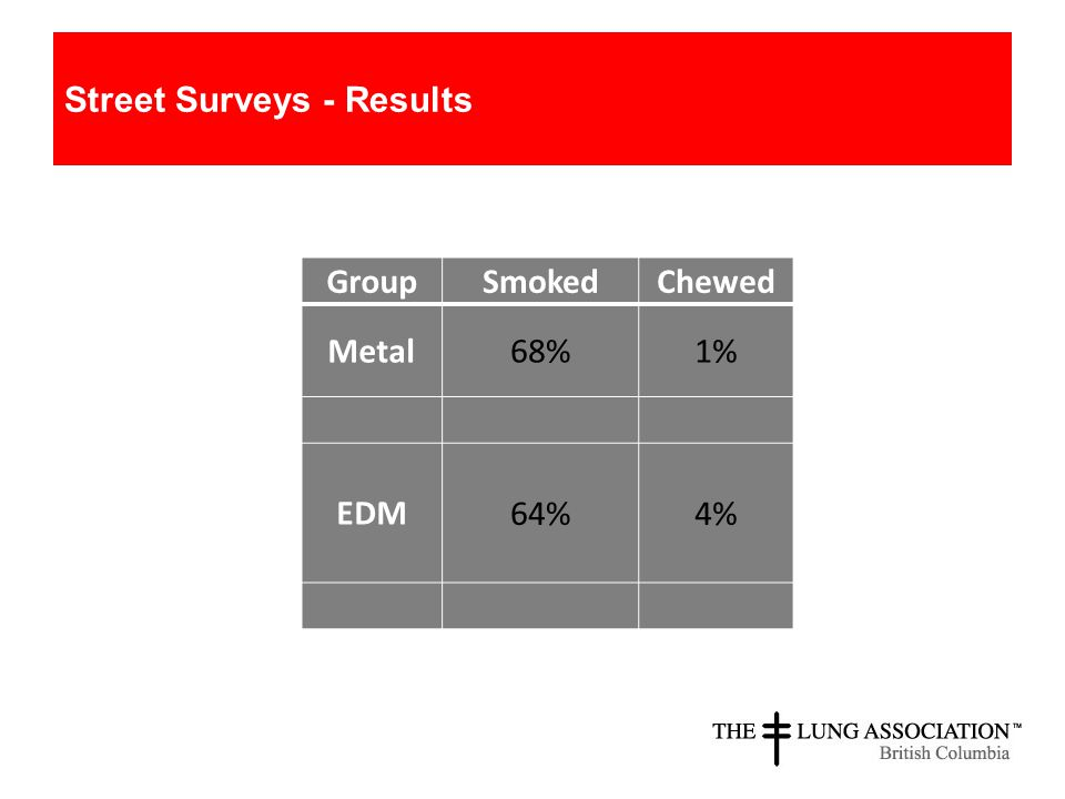 Street Surveys - Results GroupSmokedChewed Metal68%1% EDM 64%4%