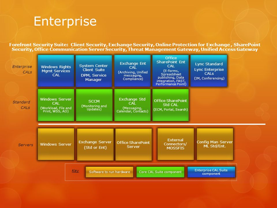 Enterprise Key Enterprise CALs Servers Standard CALs Exchange Server (Std or Ent) Office SharePoint Server Exchange Std CAL (Messaging, Calendar, Contacts) Office SharePoint Std CAL (ECM, Portal, Search) Exchange Ent CAL (Archiving, Unified messaging, Compliance) Office SharePoint Ent CAL (E-forms, Spreadsheet publishing, Data integration, FAST, Performance Point) Lync Standard Lync Enterprise CALs (IM, Conferencing) Enterprise CAL Suite component Software to run hardware Windows Server Windows Rights Mgmt Services CAL Windows Server CAL (Workload, File and Print, WSS, AD) SCCM (Monitoring and Updates) Forefront Security Suite: Client Security, Exchange Security, Online Protection for Exchange, SharePoint Security, Office Communication Server Security, Threat Management Gateway, Unified Access Gateway Core CAL Suite component System Center Client Suite DPM, Service Manager External Connectors/ MOSSFIS Config Man Server ML Std/Ent.