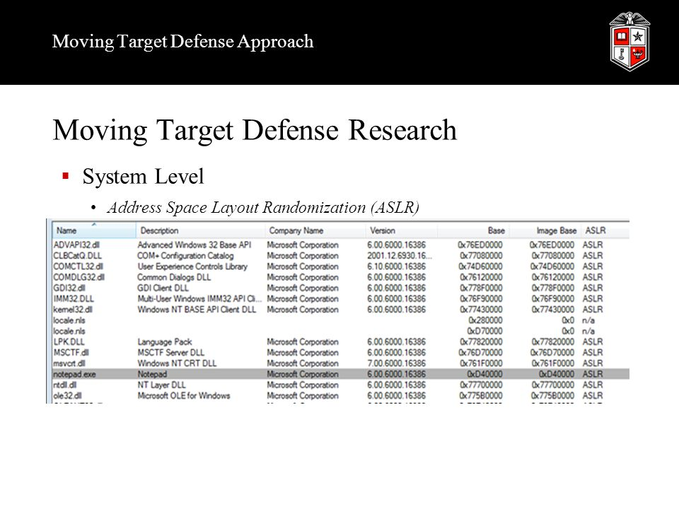 Moving Target Defense Approach Challenges  Deployable  Minimum impact on mission critical system  Scalable