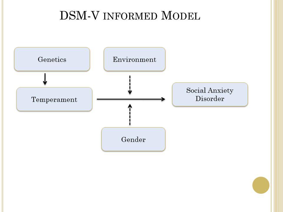DSM-V INFORMED M ODEL Genetics Temperament Gender Environment Social Anxiety Disorder