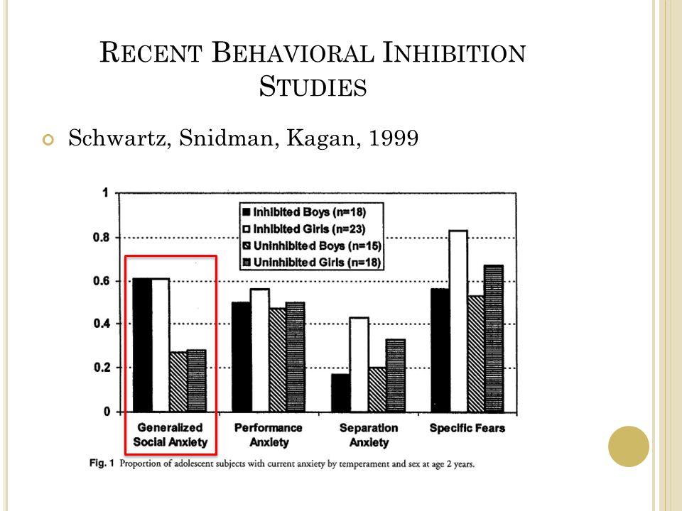 R ECENT B EHAVIORAL I NHIBITION S TUDIES Schwartz, Snidman, Kagan, 1999