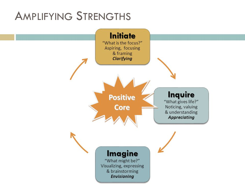 Initiate Initiate What is the focus? Aspiring, focusing & framing Clarifying Inquire Inquire What gives life? Noticing, valuing & understanding Appreciating Imagine Imagine What might be? Visualizing, expressing & brainstorming Envisioning A MPLIFYING S TRENGTHSPositiveCore