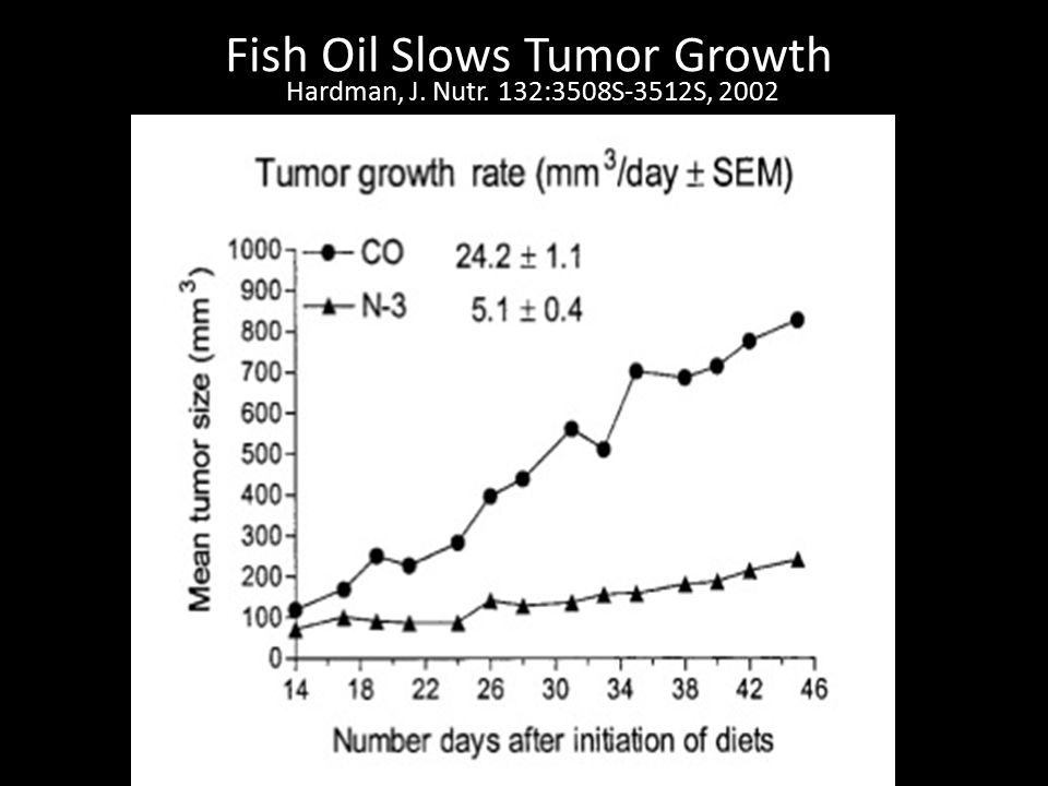 Fish Oil Slows Tumor Growth Hardman, J. Nutr. 132:3508S-3512S, 2002