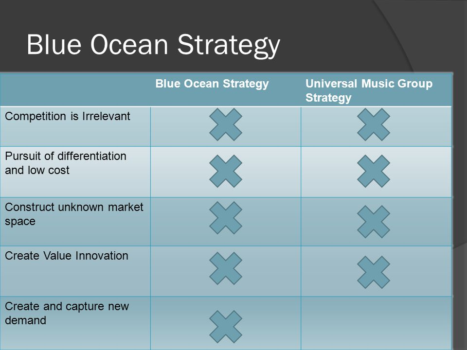 Blue Ocean Strategy Universal Music Group Strategy Competition is Irrelevant Pursuit of differentiation and low cost Construct unknown market space Create Value Innovation Create and capture new demand
