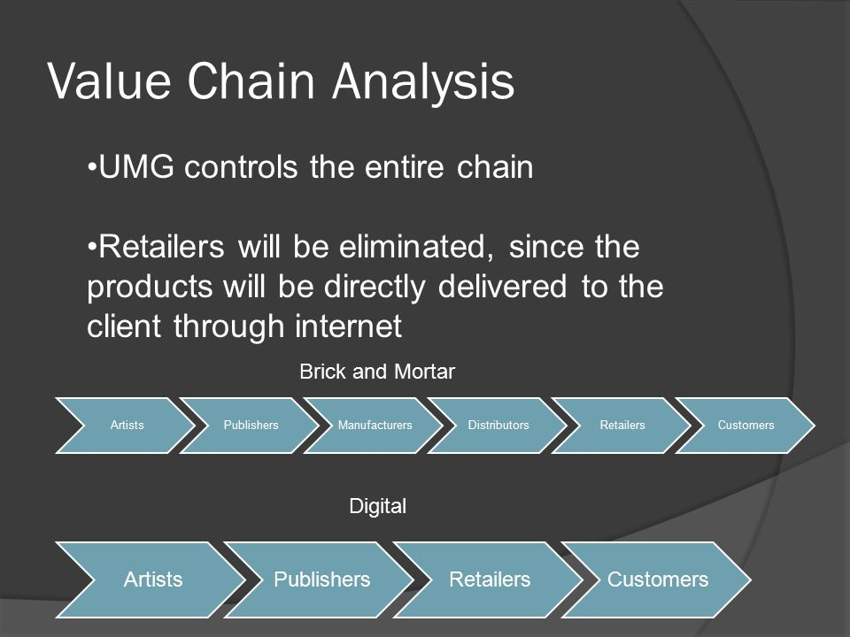 Value Chain Analysis ArtistsPublishersRetailersCustomers UMG controls the entire chain Retailers will be eliminated, since the products will be directly delivered to the client through internet ArtistsPublishersManufacturersDistributorsRetailersCustomers Brick and Mortar Digital