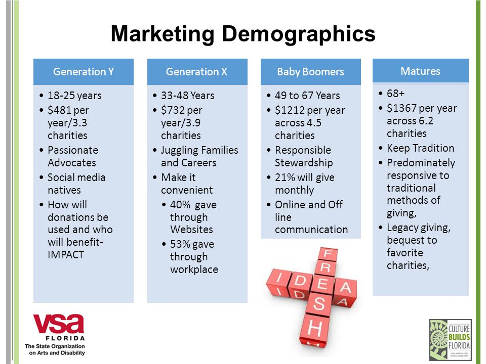 Marketing Demographics Generation Y 18-25 years $481 per year/3.3 charities Passionate Advocates Social media natives How will donations be used and who will benefit- IMPACT Generation X 33-48 Years $732 per year/3.9 charities Juggling Families and Careers Make it convenient 40% gave through Websites 53% gave through workplace Baby Boomers 49 to 67 Years $1212 per year across 4.5 charities Responsible Stewardship 21% will give monthly Online and Off line communication Matures 68+ $1367 per year across 6.2 charities Keep Tradition Predominately responsive to traditional methods of giving, Legacy giving, bequest to favorite charities,