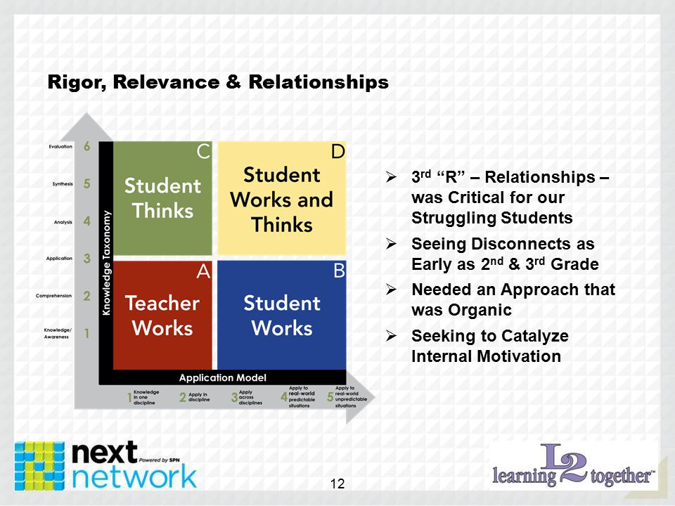 Rigor, Relevance & Relationships  3 rd R – Relationships – was Critical for our Struggling Students  Seeing Disconnects as Early as 2 nd & 3 rd Grade  Needed an Approach that was Organic  Seeking to Catalyze Internal Motivation 12