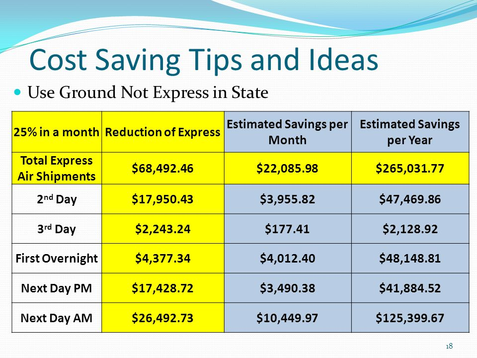 Cost Saving Tips and Ideas Use Ground Not Express in State 18 25% in a monthReduction of Express Estimated Savings per Month Estimated Savings per Year Total Express Air Shipments $68,492.46$22,085.98$265,031.77 2 nd Day$17,950.43$3,955.82$47,469.86 3 rd Day$2,243.24$177.41$2,128.92 First Overnight$4,377.34$4,012.40$48,148.81 Next Day PM$17,428.72$3,490.38$41,884.52 Next Day AM$26,492.73$10,449.97$125,399.67
