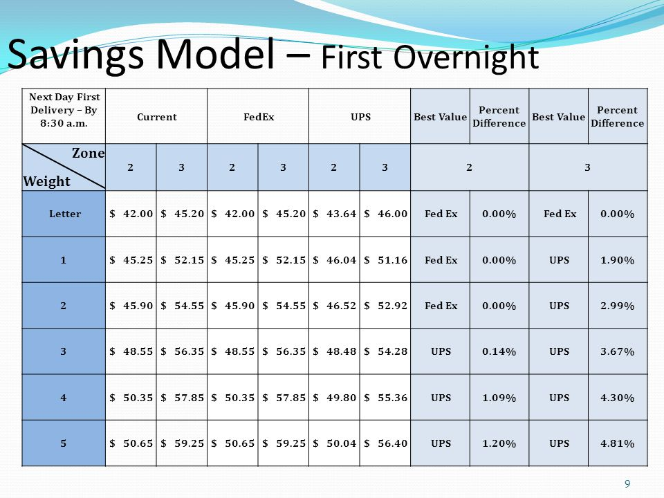 9 Savings Model – First Overnight Next Day First Delivery – By 8:30 a.m.