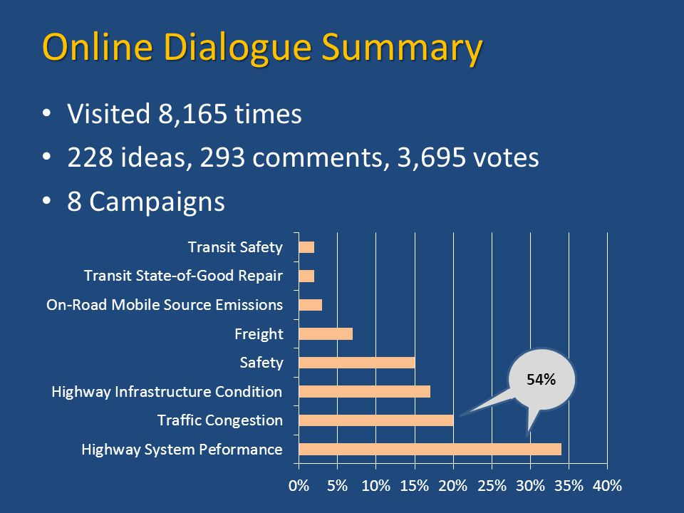 Online Dialogue Summary Visited 8,165 times 228 ideas, 293 comments, 3,695 votes 8 Campaigns 54%