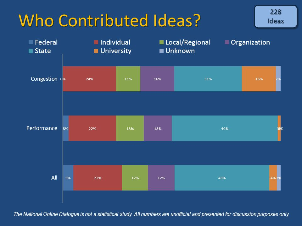 Who Contributed Ideas? 228Ideas228Ideas The National Online Dialogue is not a statistical study. All numbers are unofficial and presented for discussi