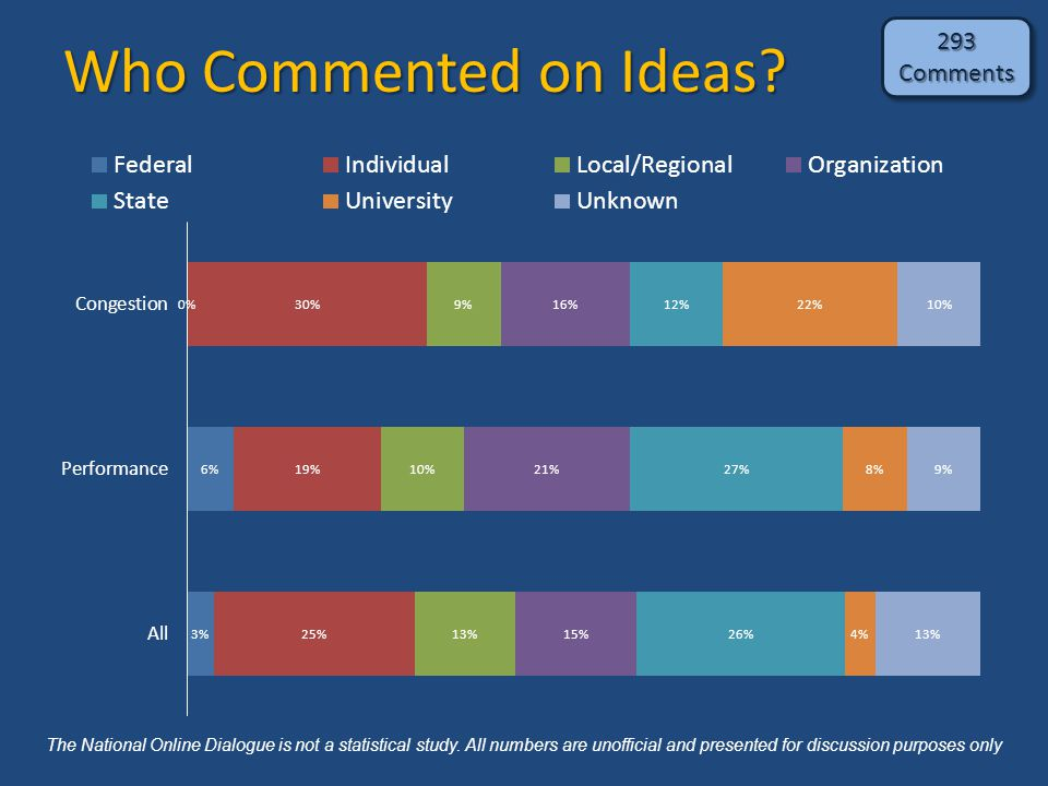 Who Commented on Ideas? 293Comments293Comments The National Online Dialogue is not a statistical study. All numbers are unofficial and presented for d