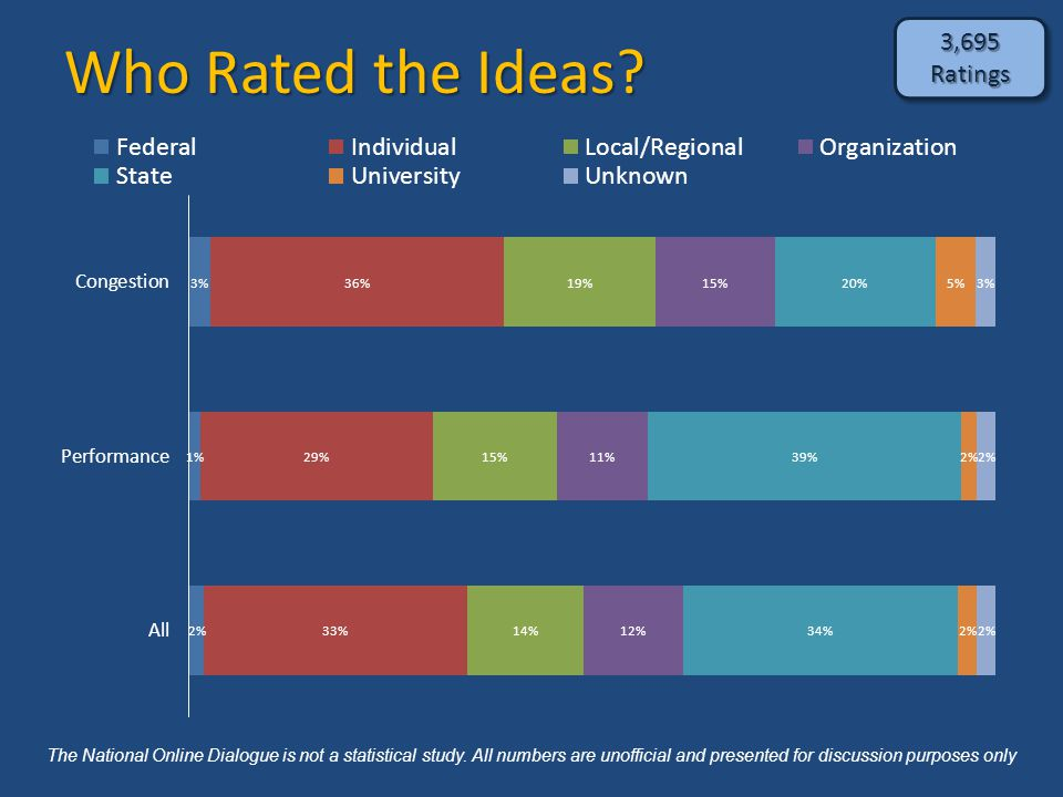 Who Rated the Ideas.