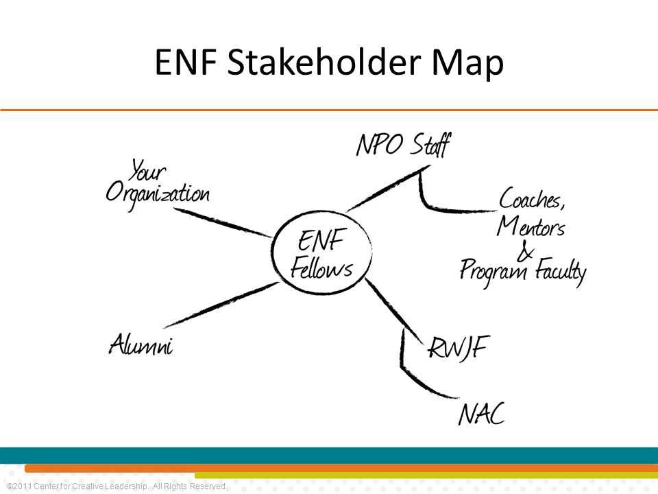 ©2011 Center for Creative Leadership. All Rights Reserved. ENF Stakeholder Map